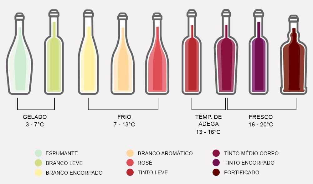 Você sabe servir vinhos na temperatura correta? 1
